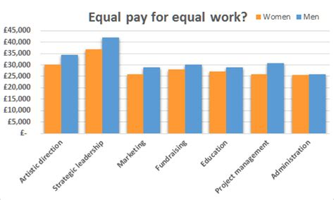 Essay about The Gender Pay Gap - 1652 Words Cram