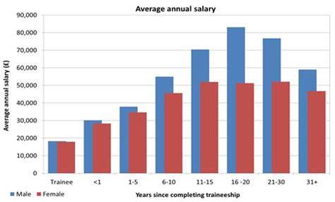 Gender pay gap essay uk
